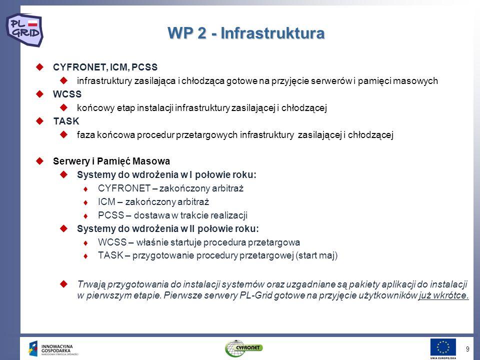 9 WP 2 - Infrastruktura CYFRONET, ICM, PCSS infrastruktury zasilająca i chłodząca gotowe na przyjęcie serwerów i pamięci masowych WCSS końcowy etap in