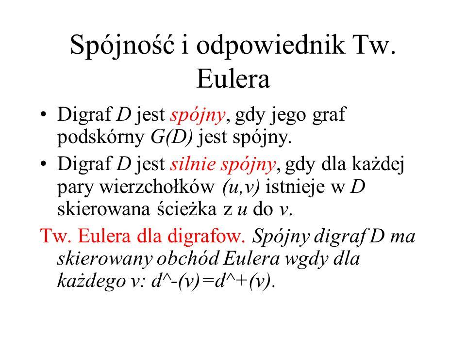 Odpowiednik Tw. Diraca Półstopnie wejścia i wyjścia, d^-(v), d^+(v) Twierdzenie Diraca dla digrafów. Jeśli wszystkie półstopnie wejścia i wyjścia są w