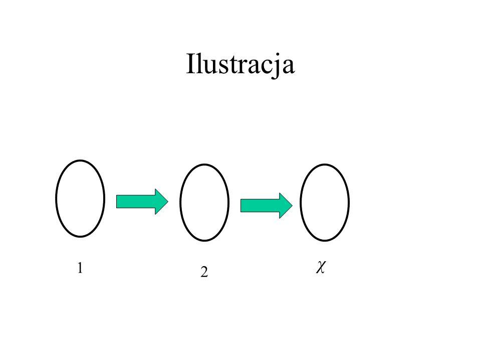 Dowód wniosku Dowod Wniosku: Pokolorujmy G optymalnie kolorami 1,2,…, χ i skierujmy krawędzie od koloru mniejszego do większego. Wtedy najdłuższa skie