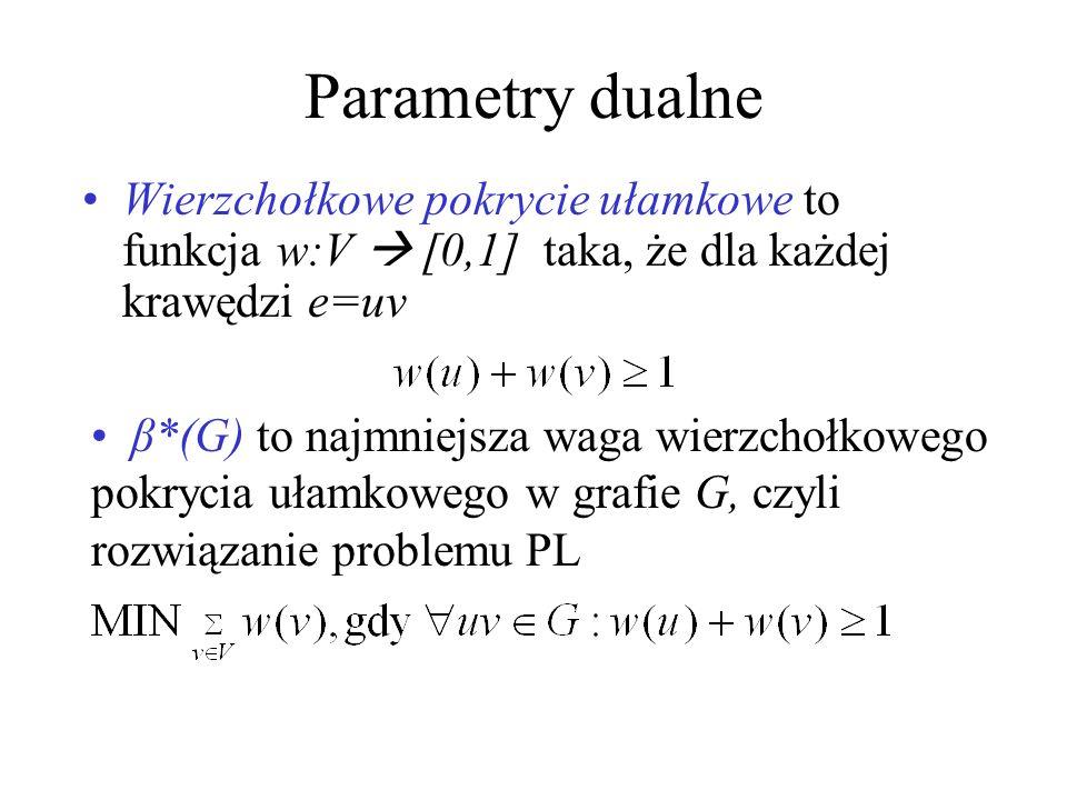 Parametry dualne Wierzchołkowe pokrycie ułamkowe to funkcja w:V [0,1] taka, że dla każdej krawędzi e=uv β*(G) to najmniejsza waga wierzchołkowego pokrycia ułamkowego w grafie G, czyli rozwiązanie problemu PL