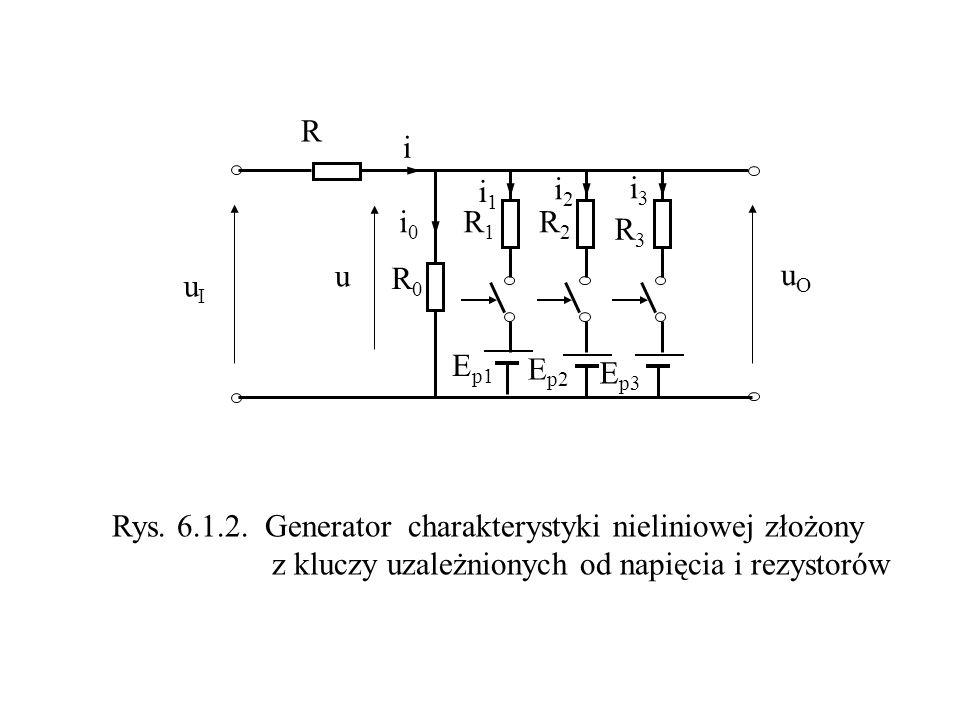 E p1 R R0R0 R1R1 R2R2 R3R3 E p2 E p3 uIuI uOuO i0i0 i i2i2 i1i1 i3i3 Rys. 6.1.2. Generator charakterystyki nieliniowej złożony z kluczy uzależnionych