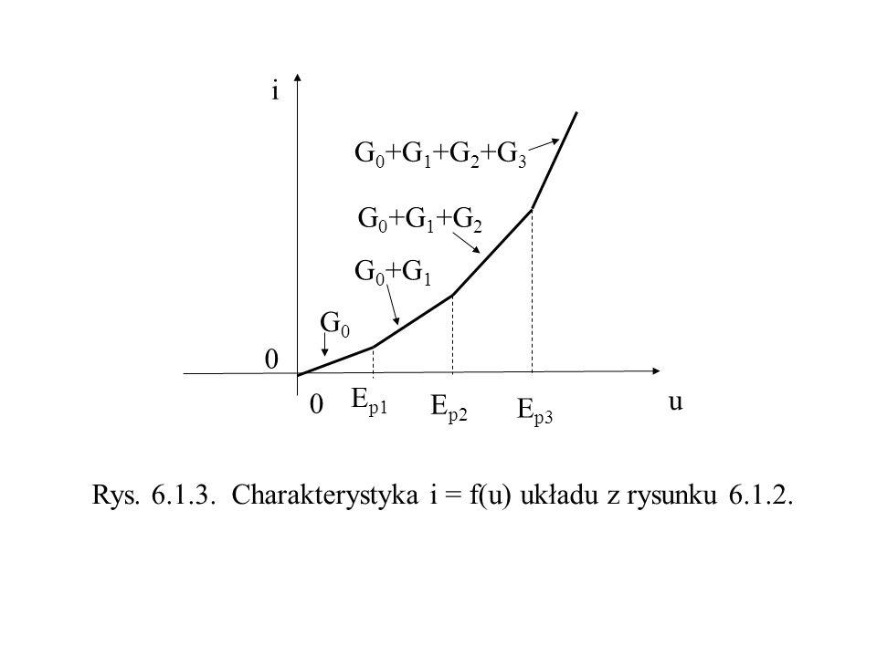 i u E p1 E p2 E p3 Rys. 6.1.3. Charakterystyka i = f(u) układu z rysunku 6.1.2. 0 0 G0G0 G 0 +G 1 G 0 +G 1 +G 2 G 0 +G 1 +G 2 +G 3