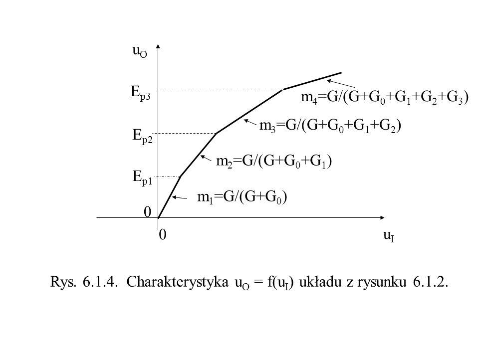 uOuO uIuI E p1 E p2 E p3 Rys. 6.1.4. Charakterystyka u O = f(u I ) układu z rysunku 6.1.2. 0 0 m 1 =G/(G+G 0 ) m 2 =G/(G+G 0 +G 1 ) m 3 =G/(G+G 0 +G 1