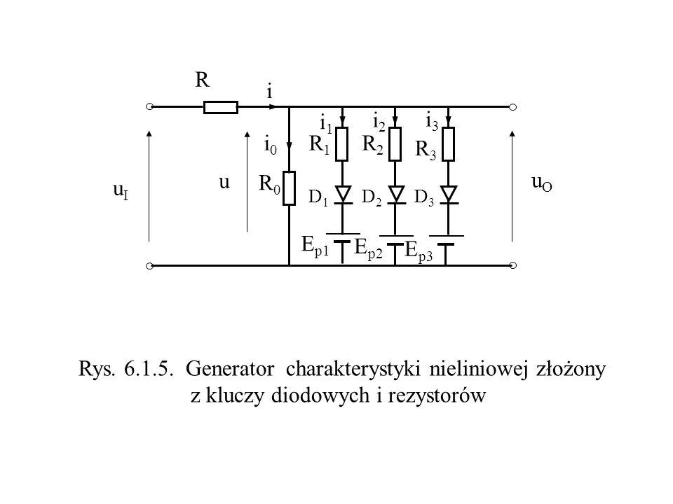 E p1 R R0R0 R1R1 R2R2 R3R3 E p2 E p3 uIuI uOuO i0i0 i i2i2 i1i1 i3i3 u D1D1 D2D2 D3D3 Rys. 6.1.5. Generator charakterystyki nieliniowej złożony z kluc