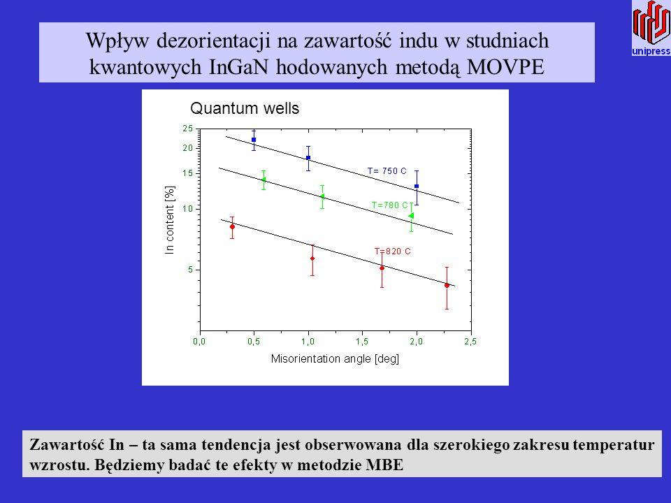 Wpływ dezorientacji na zawartość indu w studniach kwantowych InGaN hodowanych metodą MOVPE Zawartość In – ta sama tendencja jest obserwowana dla szero
