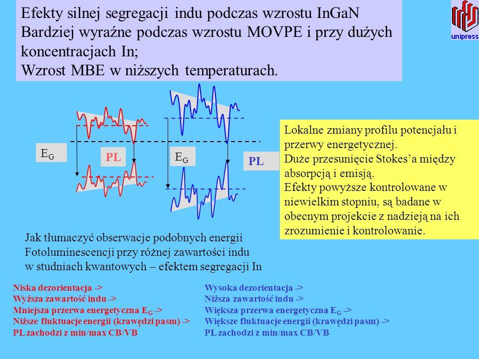 PL EGEG EGEG Efekty silnej segregacji indu podczas wzrostu InGaN Bardziej wyraźne podczas wzrostu MOVPE i przy dużych koncentracjach In; Wzrost MBE w