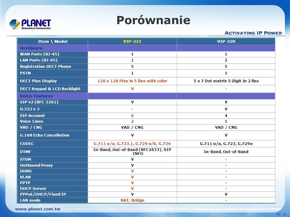 www.planet.com.tw 16 / 18 Porównanie Item \ ModelVIP-321VIP-320 Hardware WAN Ports (RJ-45)11 LAN Ports (RJ-45)12 Registration DECT Phone55 PSTN11 DECT