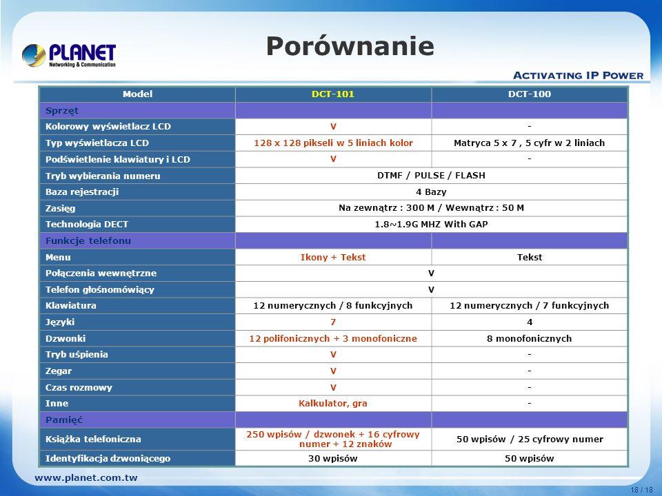 www.planet.com.tw 18 / 18 Porównanie ModelDCT-101DCT-100 Sprzęt Kolorowy wyświetlacz LCD V- Typ wyświetlacza LCD 128 x 128 pikseli w 5 liniach kolorMa
