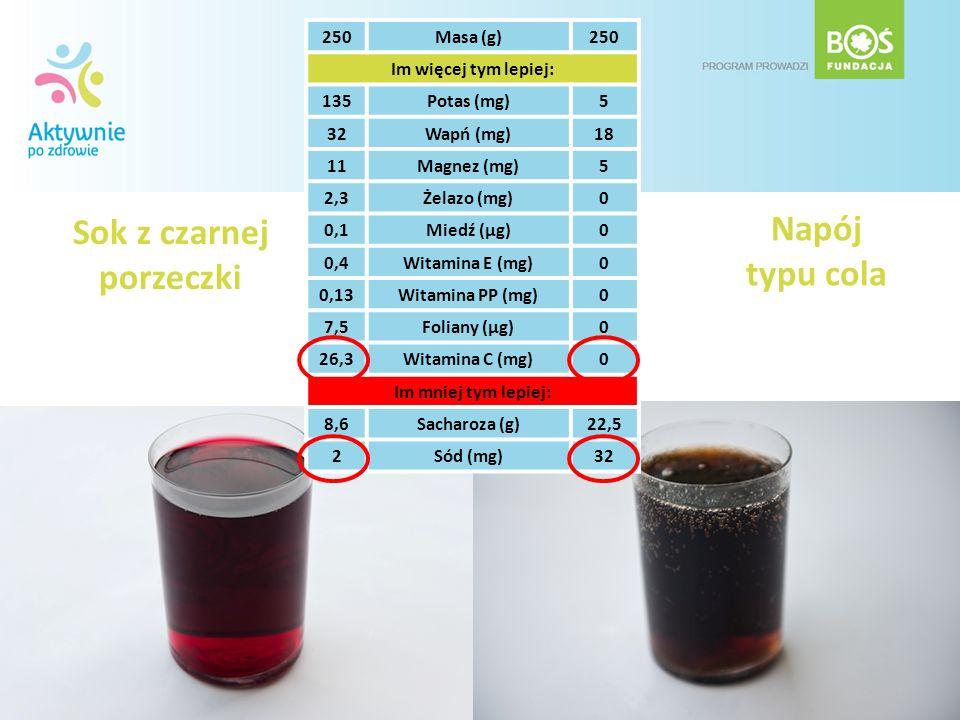 Sok z czarnej porzeczki 250Masa (g)250 Im więcej tym lepiej: 135Potas (mg)5 32Wapń (mg)18 11Magnez (mg)5 2,3Żelazo (mg)0 0,1Miedź (µg)0 0,4Witamina E