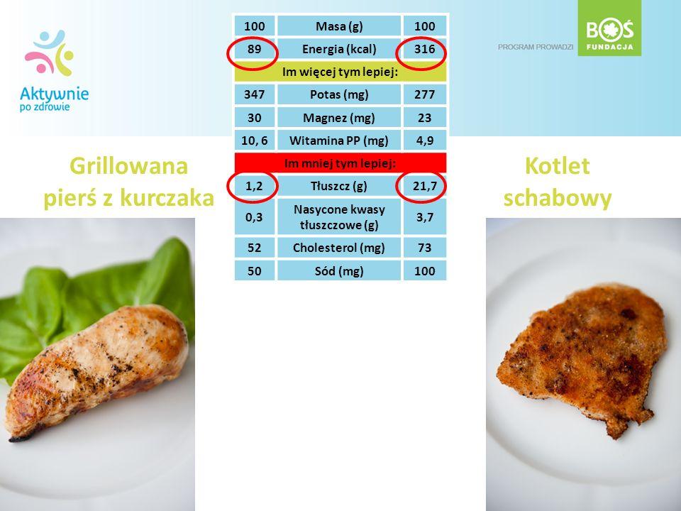 Grillowana pierś z kurczaka Kotlet schabowy 100Masa (g)100 89Energia (kcal)316 Im więcej tym lepiej: 347Potas (mg)277 30Magnez (mg)23 10, 6Witamina PP