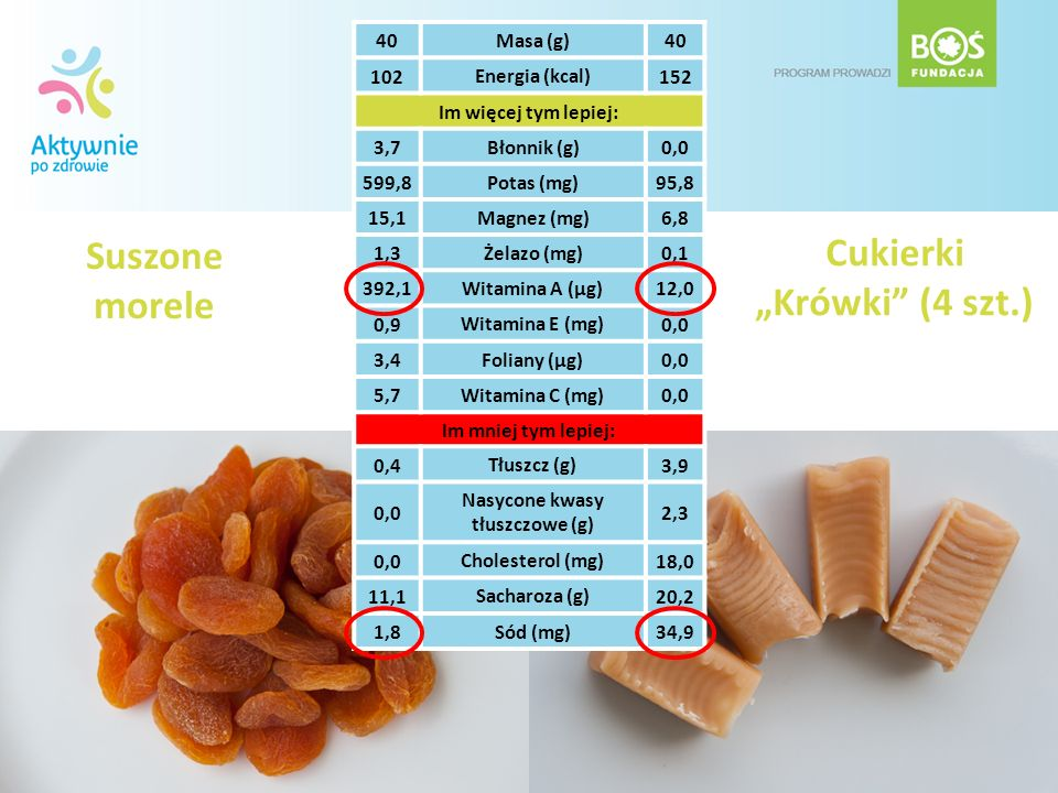 Suszone morele Cukierki Krówki (4 szt.) 40 Masa (g) 40 102 Energia (kcal) 152 Im więcej tym lepiej: 3,7Błonnik (g)0,0 599,8Potas (mg)95,8 15,1Magnez (