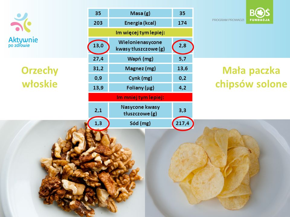 Orzechy włoskie Mała paczka chipsów solone 35Masa (g)35 203Energia (kcal)174 Im więcej tym lepiej: 13,0 Wielonienasycone kwasy tłuszczowe (g) 2,8 27,4