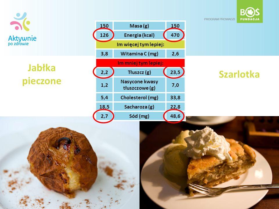 Jabłka pieczone Szarlotka 150Masa (g)150 126Energia (kcal)470 Im więcej tym lepiej: 3,8Witamina C (mg)2,6 Im mniej tym lepiej: 2,2Tłuszcz (g)23,5 1,2