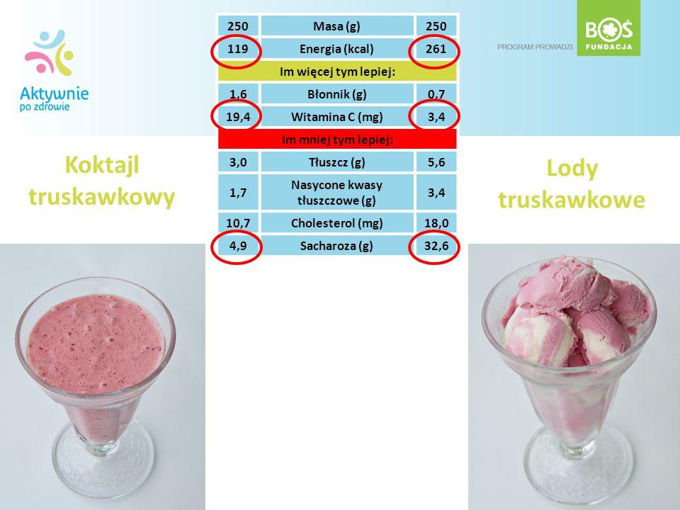 Koktajl truskawkowy Lody truskawkowe 250Masa (g)250 119Energia (kcal)261 Im więcej tym lepiej: 1,6Błonnik (g)0,7 19,4Witamina C (mg)3,4 Im mniej tym l