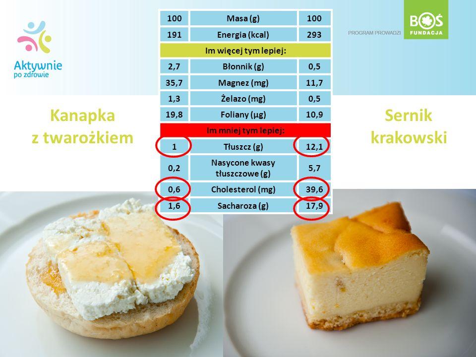 Kanapka z twarożkiem Sernik krakowski 100Masa (g)100 191Energia (kcal)293 Im więcej tym lepiej: 2,7Błonnik (g)0,5 35,7Magnez (mg)11,7 1,3Żelazo (mg)0,
