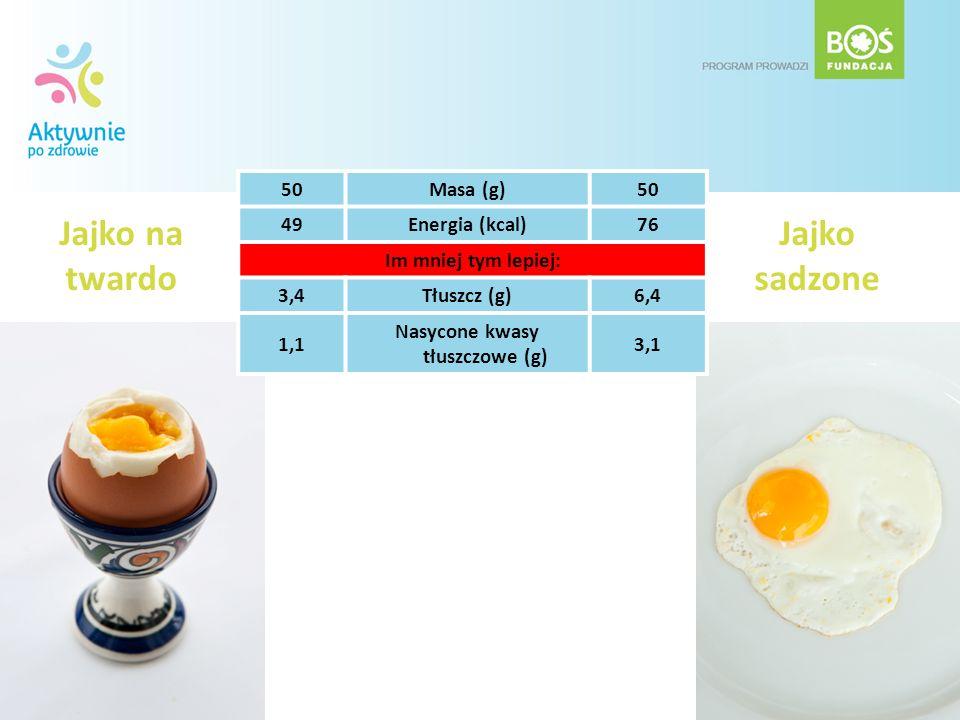 Jajko na twardo 50Masa (g)50 49Energia (kcal)76 Im mniej tym lepiej: 3,4Tłuszcz (g)6,4 1,1 Nasycone kwasy tłuszczowe (g) 3,1 Jajko sadzone