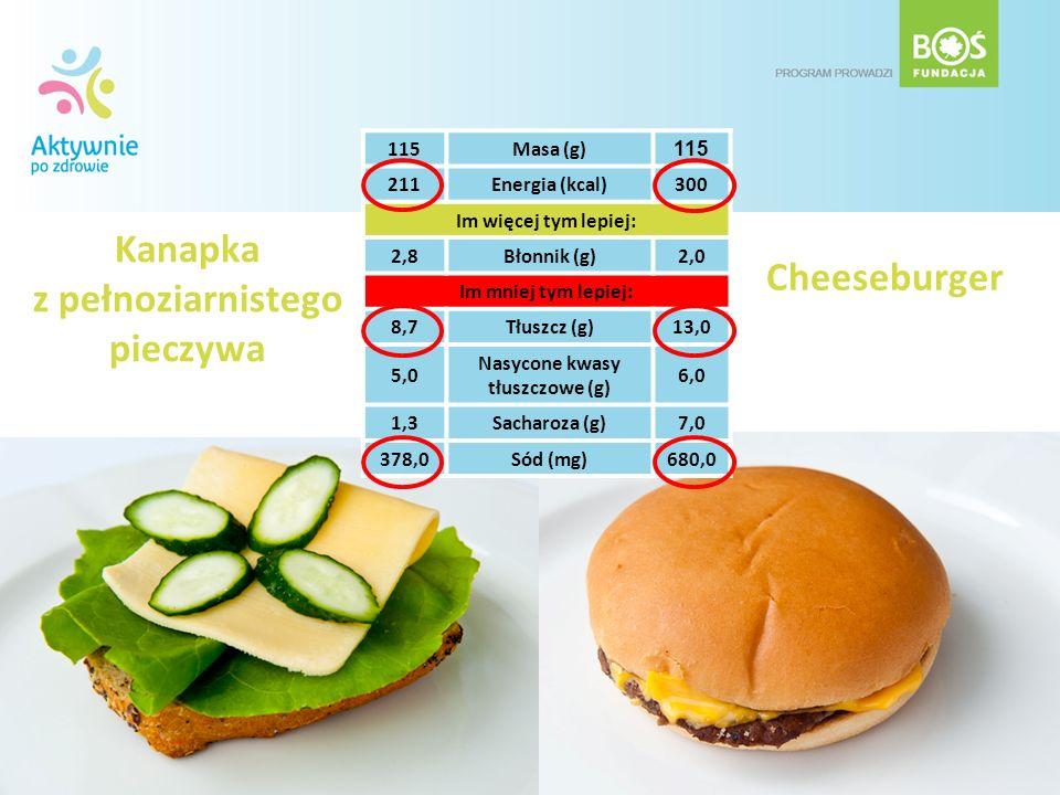 Kanapka z pełnoziarnistego pieczywa Cheeseburger 115Masa (g) 115 211Energia (kcal)300 Im więcej tym lepiej: 2,8Błonnik (g)2,0 Im mniej tym lepiej: 8,7