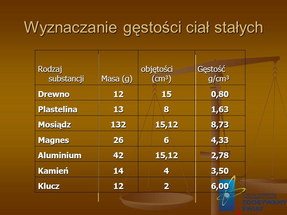 Wyznaczanie gęstości ciał stałych Rodzaj substancji Masa (g) objętości (cm 3 ) Gęstość g/cm 3 Drewno12150,80 Plastelina1381,63 Mosiądz13215,128,73 Mag