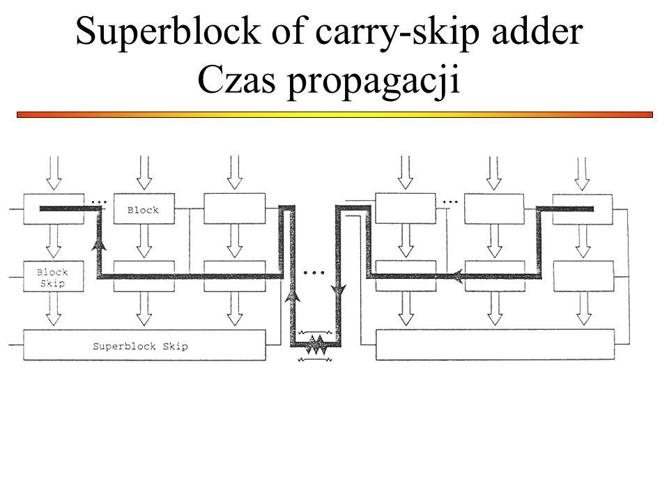 Superblock of carry-skip adder Czas propagacji