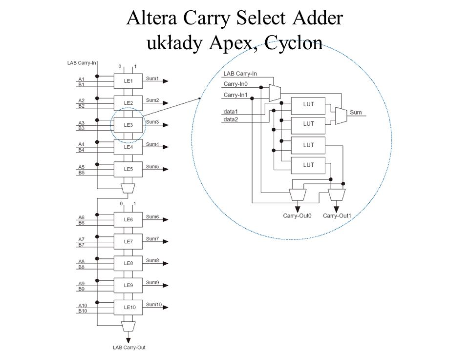 Altera Carry Select Adder układy Apex, Cyclon