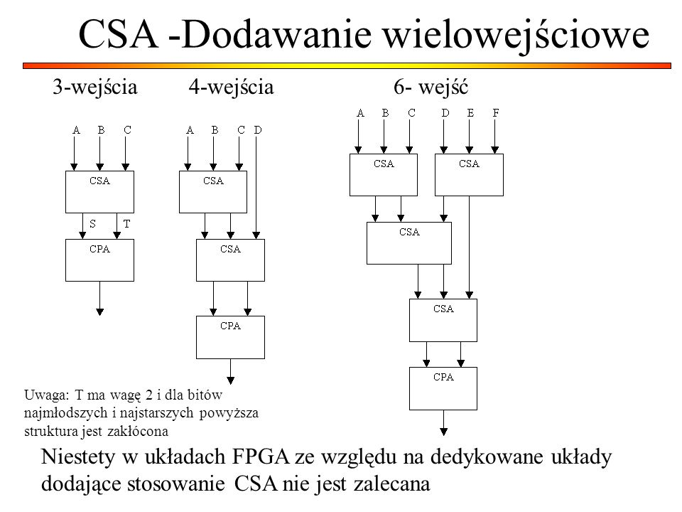 CSA -Dodawanie wielowejściowe 3-wejścia4-wejścia6- wejść Niestety w układach FPGA ze względu na dedykowane układy dodające stosowanie CSA nie jest zal
