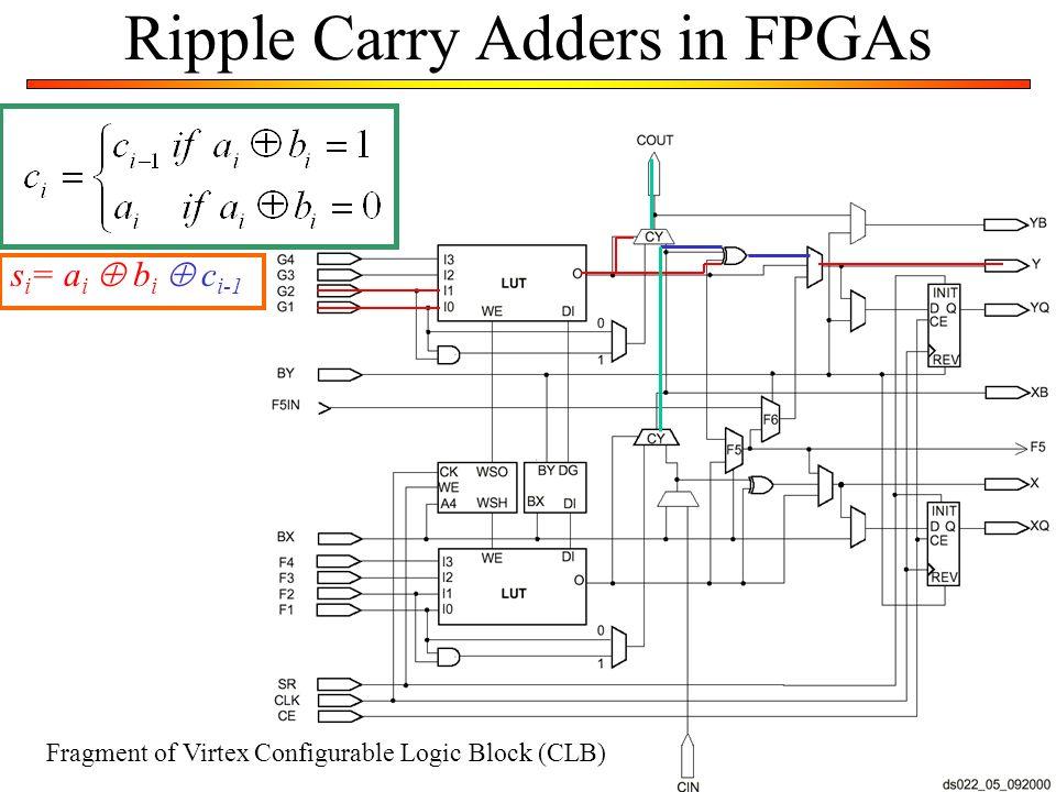 Ripple Carry Adders in FPGAs s i = a i b i c i-1 Fragment of Virtex Configurable Logic Block (CLB)