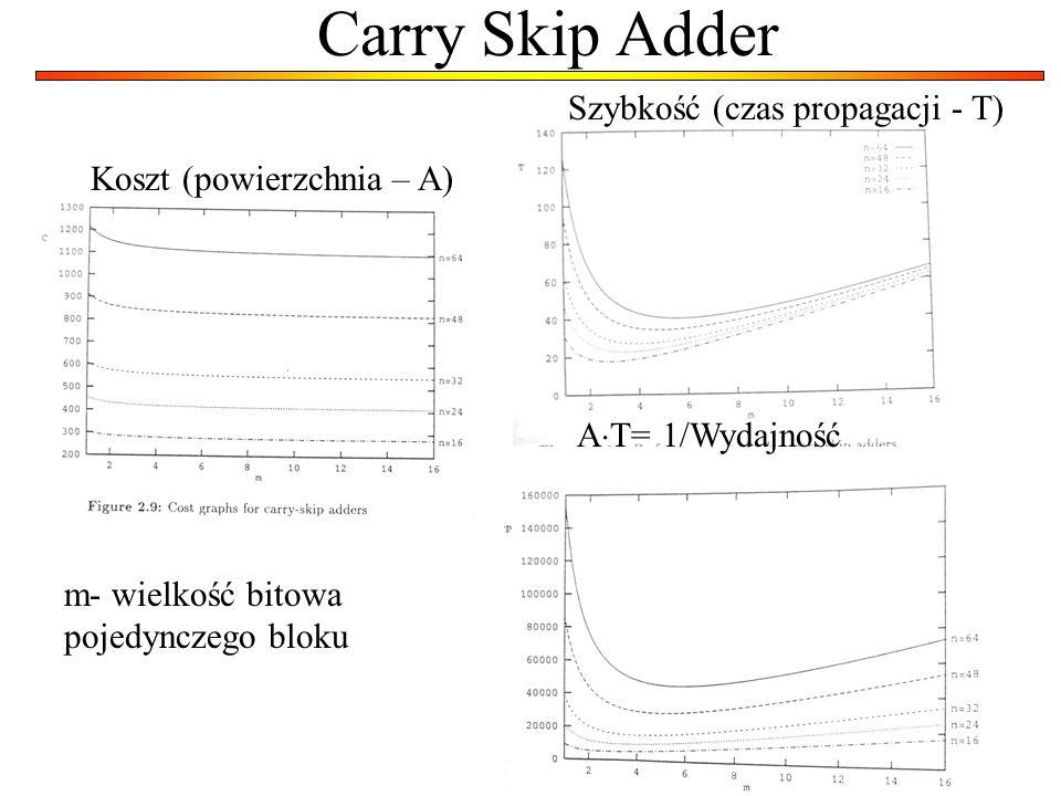 Carry Skip Adder Koszt (powierzchnia – A) m- wielkość bitowa pojedynczego bloku Szybkość (czas propagacji - T) A T= 1/Wydajność