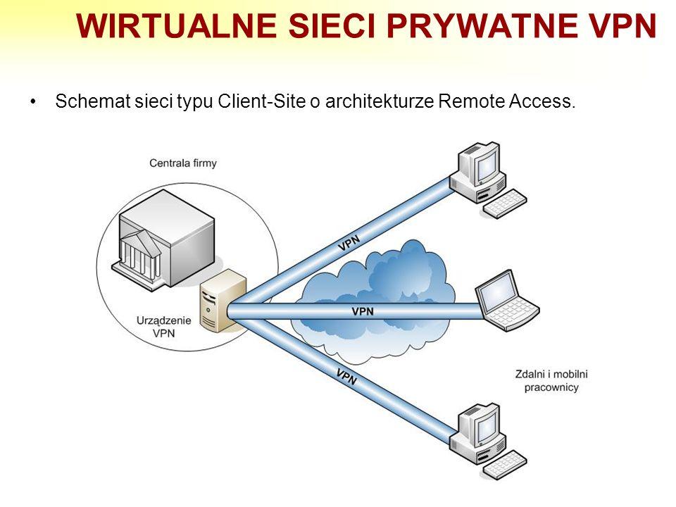 WIRTUALNE SIECI PRYWATNE VPN Schemat sieci typu Client-Site o architekturze Remote Access.