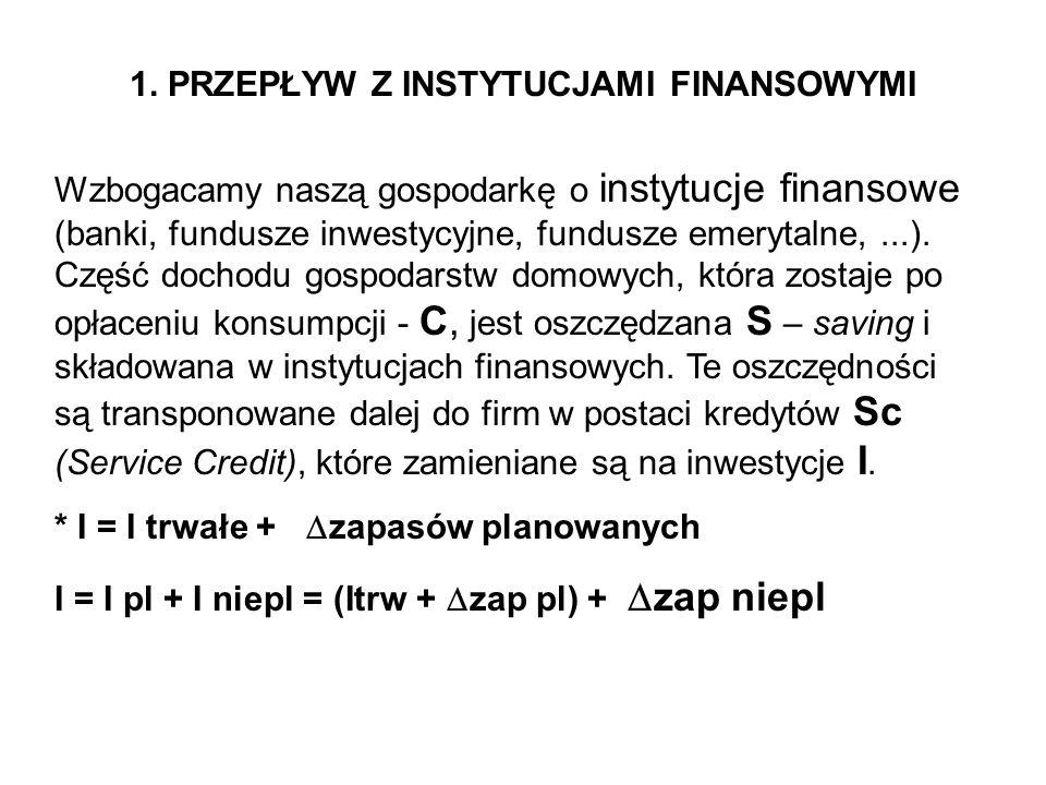 1. PRZEPŁYW Z INSTYTUCJAMI FINANSOWYMI Wzbogacamy naszą gospodarkę o instytucje finansowe (banki, fundusze inwestycyjne, fundusze emerytalne,...). Czę