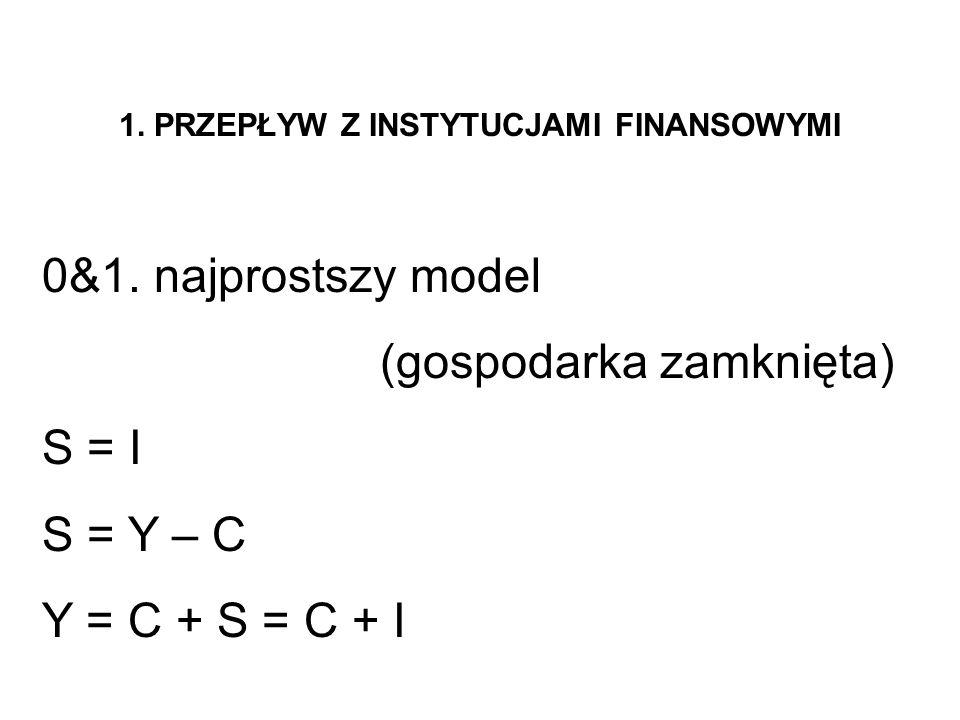 1. PRZEPŁYW Z INSTYTUCJAMI FINANSOWYMI 0&1. najprostszy model (gospodarka zamknięta) S = I S = Y – C Y = C + S = C + I