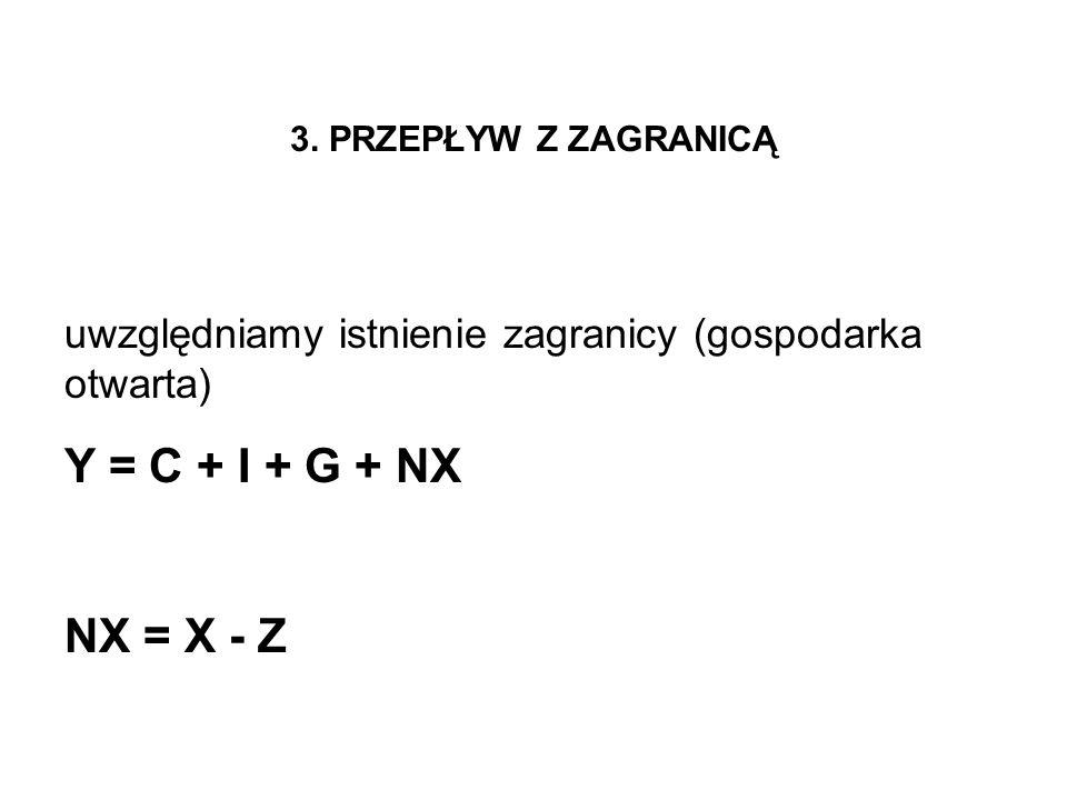 3. PRZEPŁYW Z ZAGRANICĄ uwzględniamy istnienie zagranicy (gospodarka otwarta) Y = C + I + G + NX NX = X - Z