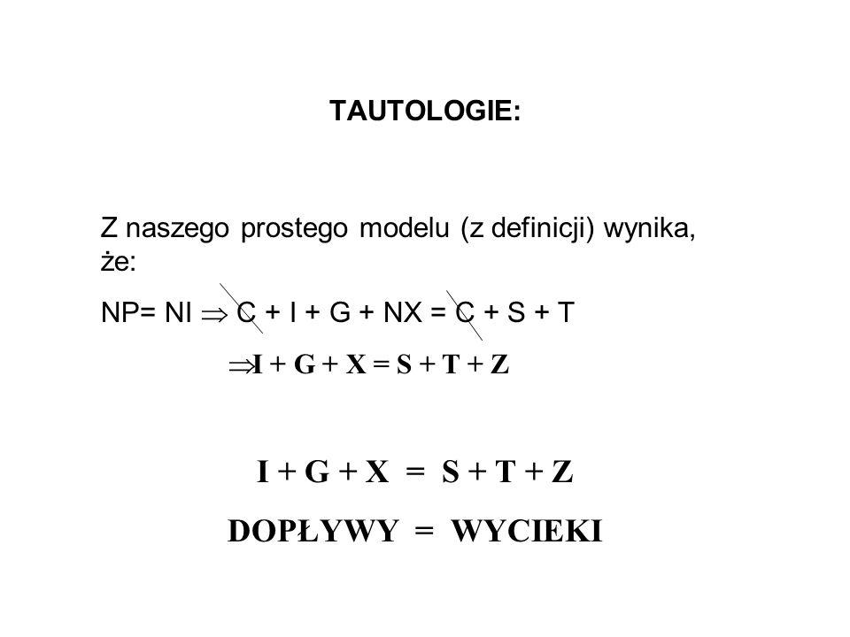 TAUTOLOGIE: Z naszego prostego modelu (z definicji) wynika, że: NP= NI C + I + G + NX = C + S + T I + G + X = S + T + Z DOPŁYWY = WYCIEKI