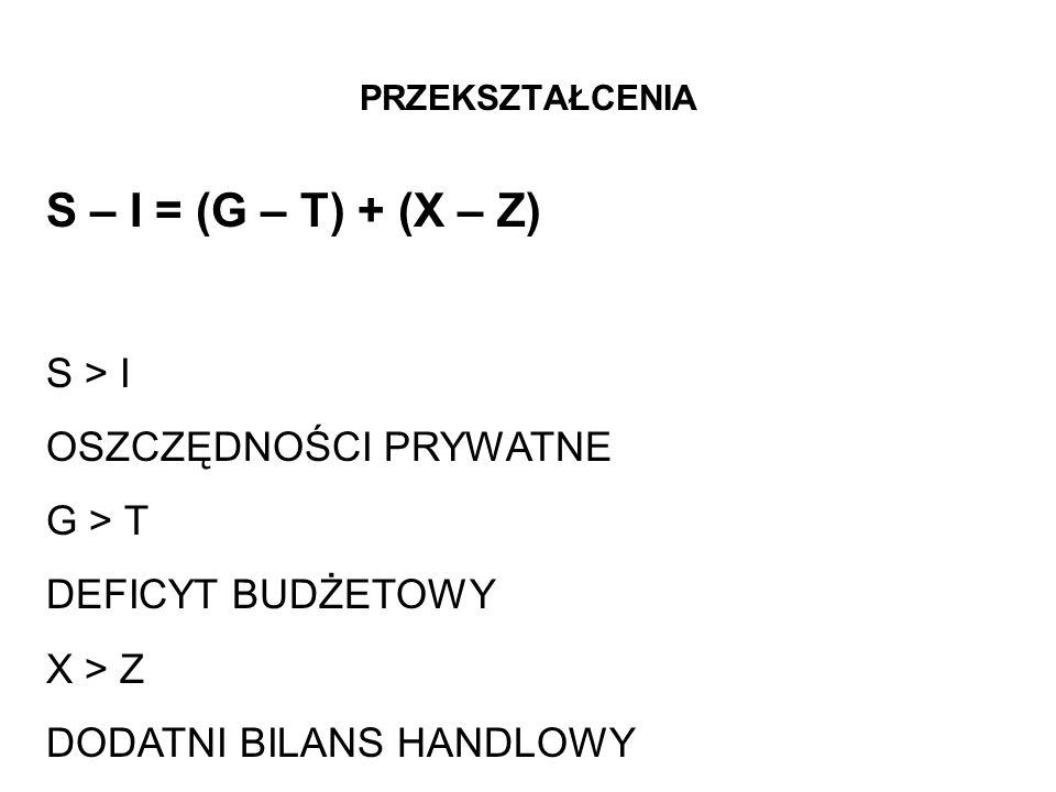 PRZEKSZTAŁCENIA S – I = (G – T) + (X – Z) S > I OSZCZĘDNOŚCI PRYWATNE G > T DEFICYT BUDŻETOWY X > Z DODATNI BILANS HANDLOWY