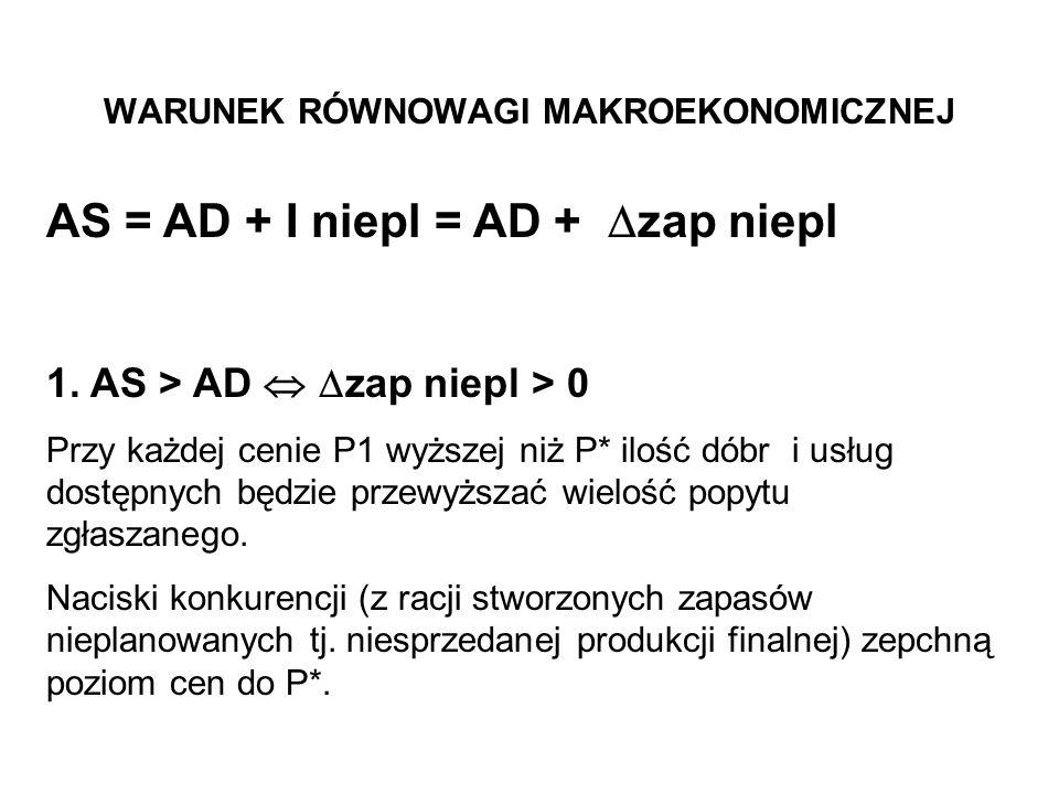 WARUNEK RÓWNOWAGI MAKROEKONOMICZNEJ AS = AD + I niepl = AD + zap niepl 1. AS > AD zap niepl > 0 Przy każdej cenie P1 wyższej niż P* ilość dóbr i usług