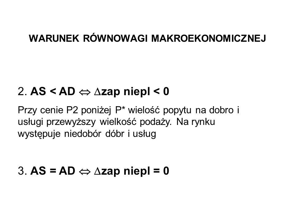 WARUNEK RÓWNOWAGI MAKROEKONOMICZNEJ 2. AS < AD zap niepl < 0 Przy cenie P2 poniżej P* wielość popytu na dobro i usługi przewyższy wielkość podaży. Na