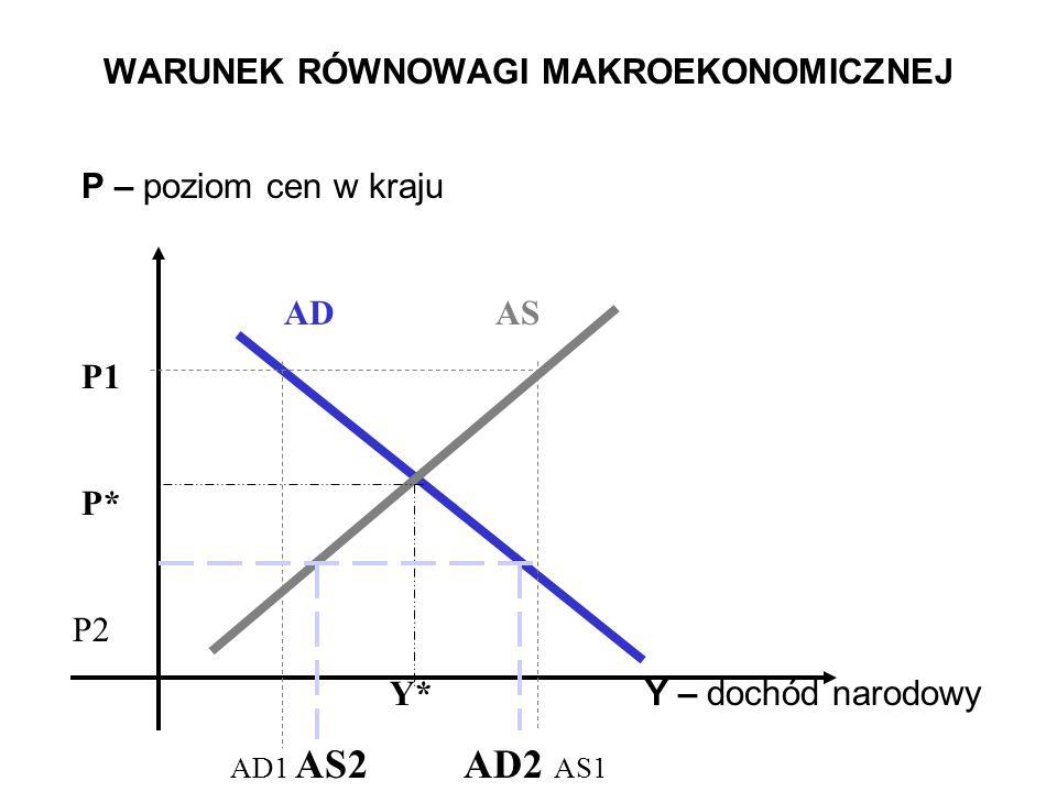 WARUNEK RÓWNOWAGI MAKROEKONOMICZNEJ P – poziom cen w kraju ADAS P1 P* P2 Y* Y – dochód narodowy AD1 AS2 AD2 AS1