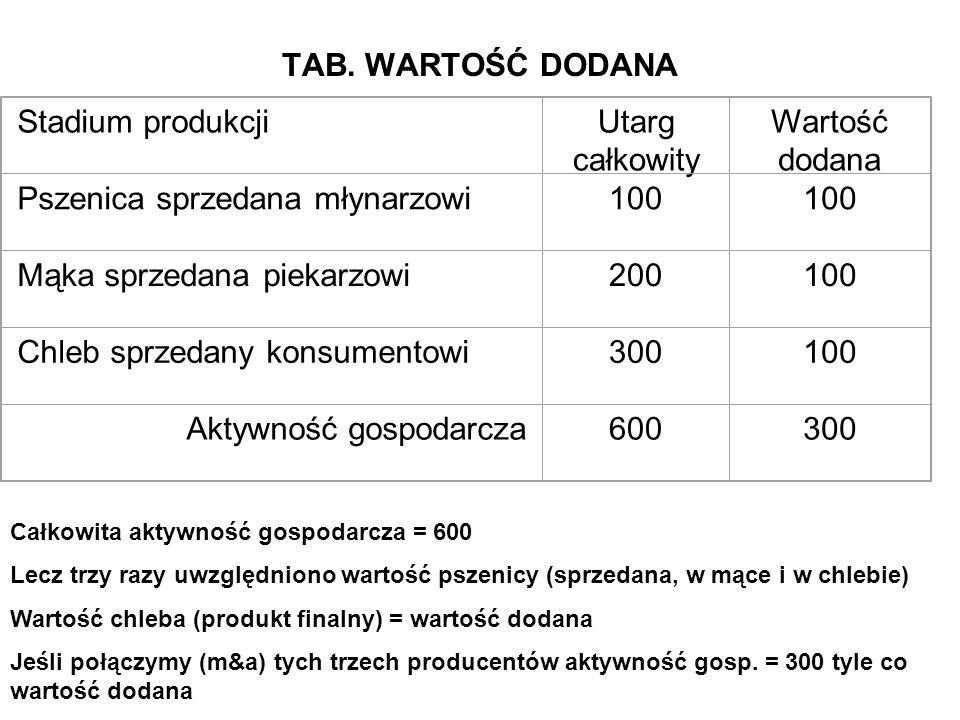 TAB. WARTOŚĆ DODANA Stadium produkcjiUtarg całkowity Wartość dodana Pszenica sprzedana młynarzowi100 Mąka sprzedana piekarzowi200100 Chleb sprzedany k