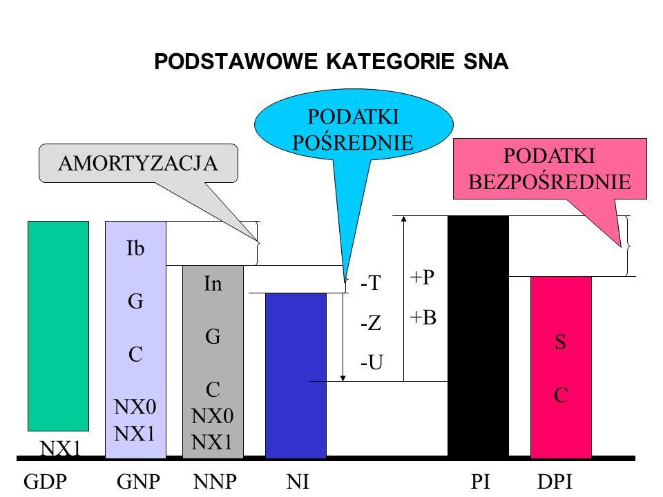 PODSTAWOWE KATEGORIE SNA GDP GNP NNP NIPIDPI NX1 Ib G C NX0 NX1 In G C NX0 NX1 AMORTYZACJA PODATKI POŚREDNIE -T-Z-U-T-Z-U +P +B SCSC PODATKI BEZPOŚRED