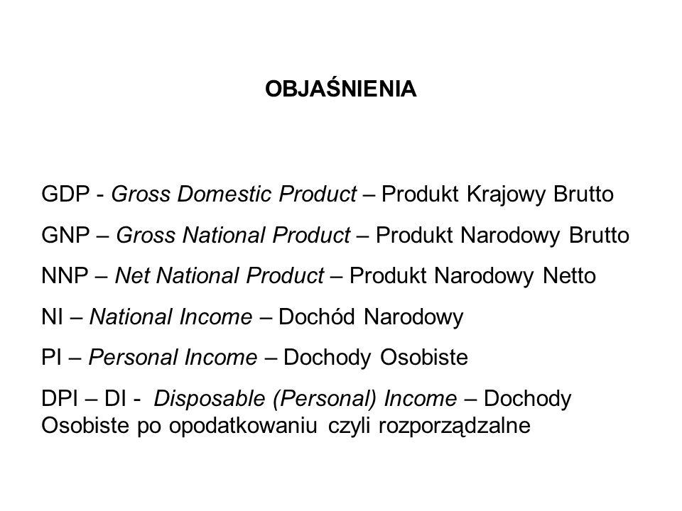 OBJAŚNIENIA GDP - Gross Domestic Product – Produkt Krajowy Brutto GNP – Gross National Product – Produkt Narodowy Brutto NNP – Net National Product –