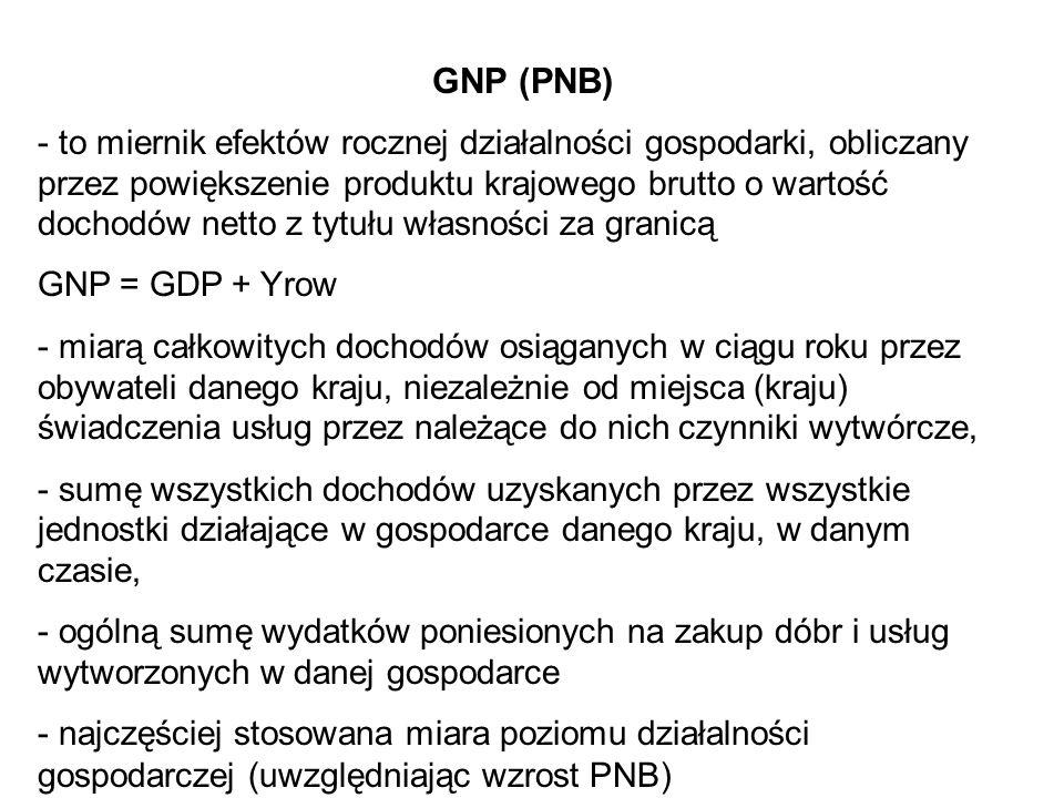 GNP (PNB) - to miernik efektów rocznej działalności gospodarki, obliczany przez powiększenie produktu krajowego brutto o wartość dochodów netto z tytu