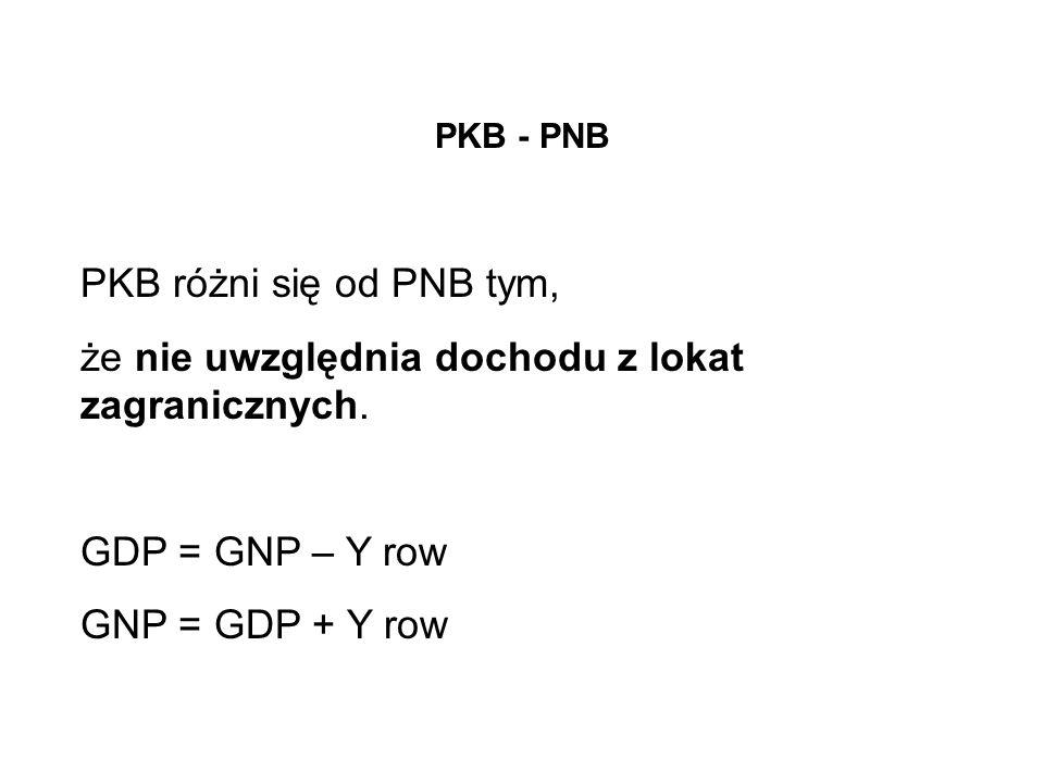 PKB - PNB PKB różni się od PNB tym, że nie uwzględnia dochodu z lokat zagranicznych. GDP = GNP – Y row GNP = GDP + Y row