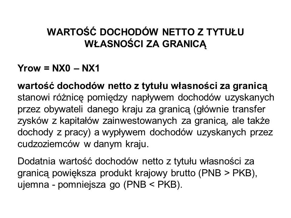WARTOŚĆ DOCHODÓW NETTO Z TYTUŁU WŁASNOŚCI ZA GRANICĄ Yrow = NX0 – NX1 wartość dochodów netto z tytułu własności za granicą stanowi różnicę pomiędzy na