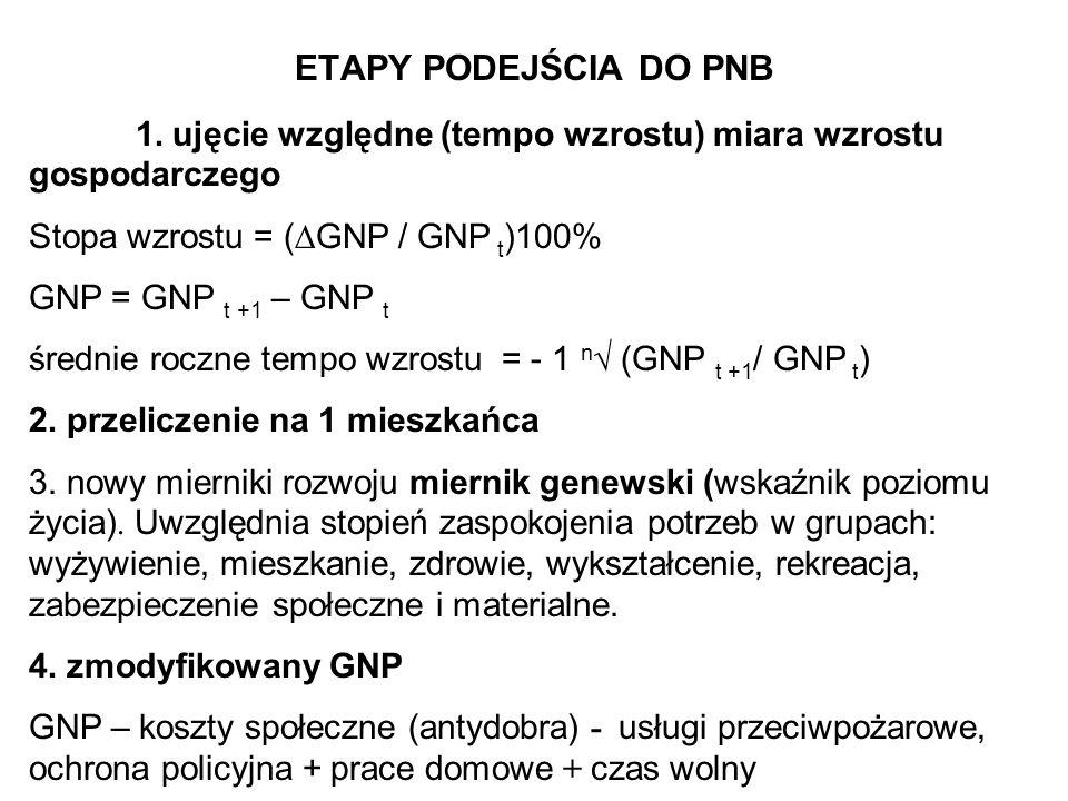 ETAPY PODEJŚCIA DO PNB 1. ujęcie względne (tempo wzrostu) miara wzrostu gospodarczego Stopa wzrostu = ( GNP / GNP t )100% GNP = GNP t +1 – GNP t średn