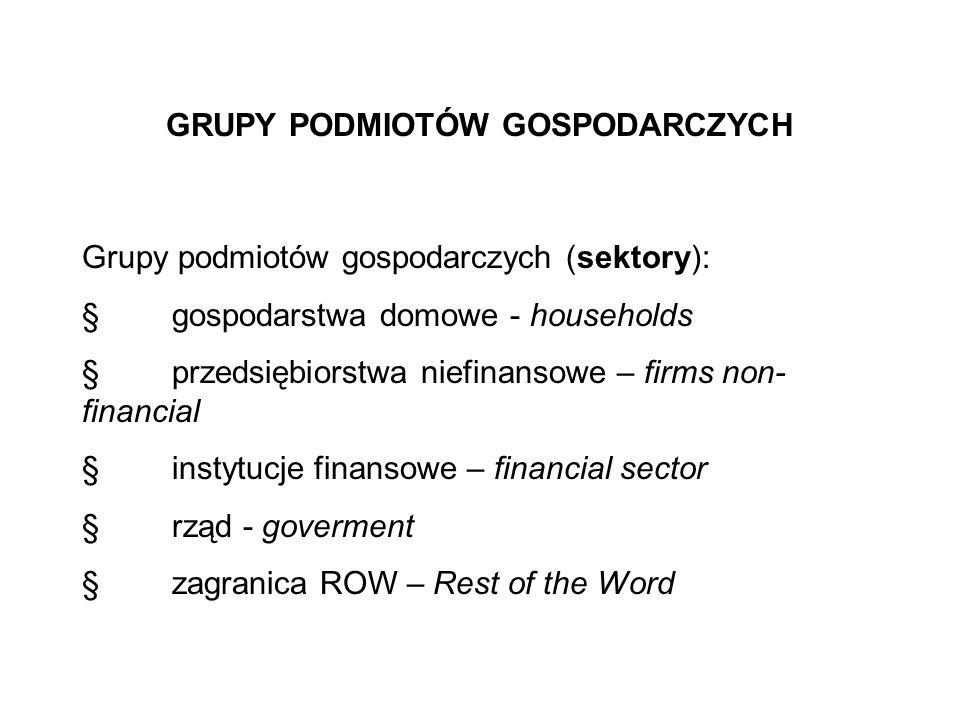 GRUPY PODMIOTÓW GOSPODARCZYCH Grupy podmiotów gospodarczych (sektory): gospodarstwa domowe - households przedsiębiorstwa niefinansowe – firms non- fin