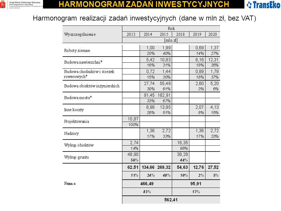 HARMONOGRAM ZADAŃ INWESTYCYJNYCH Harmonogram realizacji zadań inwestycyjnych (dane w mln zł, bez VAT)