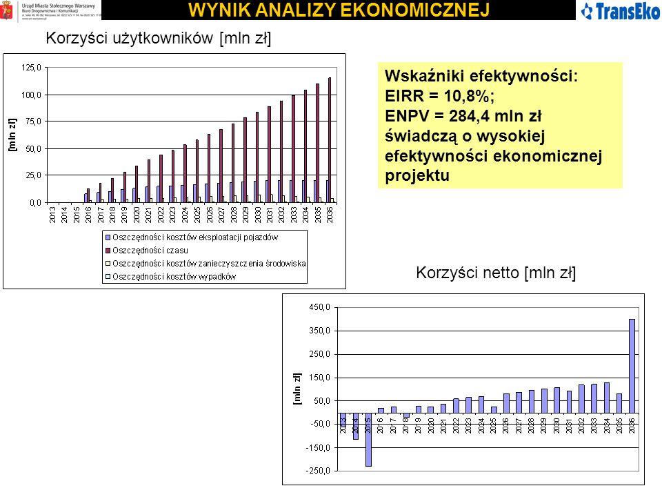 WYNIK ANALIZY EKONOMICZNEJ Korzyści użytkowników [mln zł] Korzyści netto [mln zł] Wskaźniki efektywności: EIRR = 10,8%; ENPV = 284,4 mln zł świadczą o