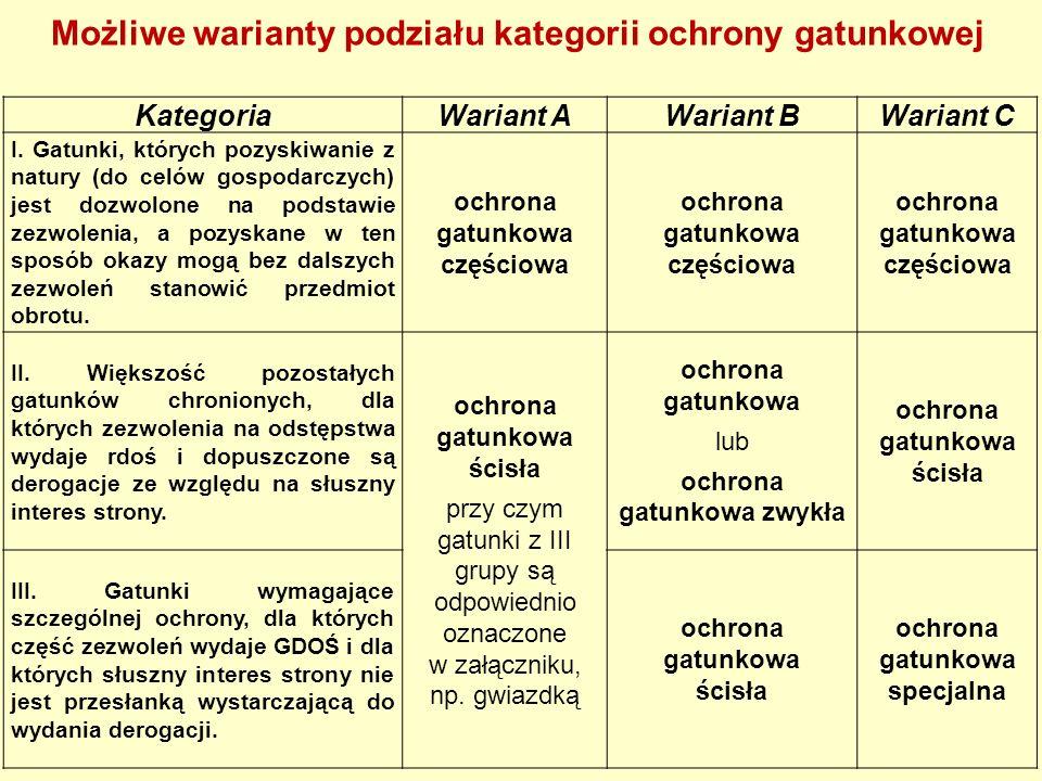 KategoriaWariant AWariant BWariant C I. Gatunki, których pozyskiwanie z natury (do celów gospodarczych) jest dozwolone na podstawie zezwolenia, a pozy