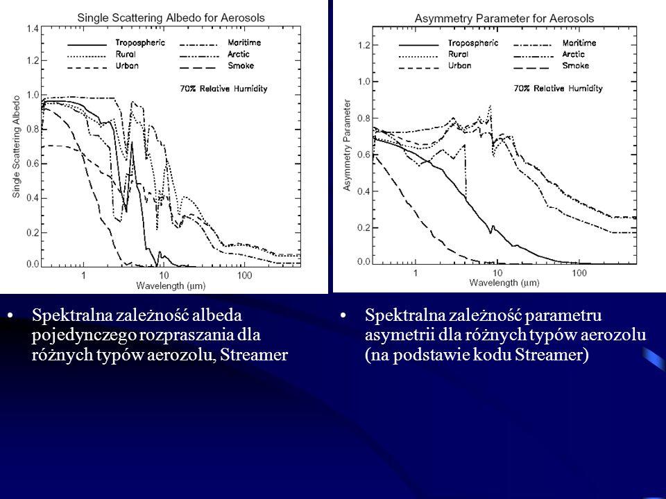 Spektralna zależność albeda pojedynczego rozpraszania dla różnych typów aerozolu, Streamer Spektralna zależność parametru asymetrii dla różnych typów