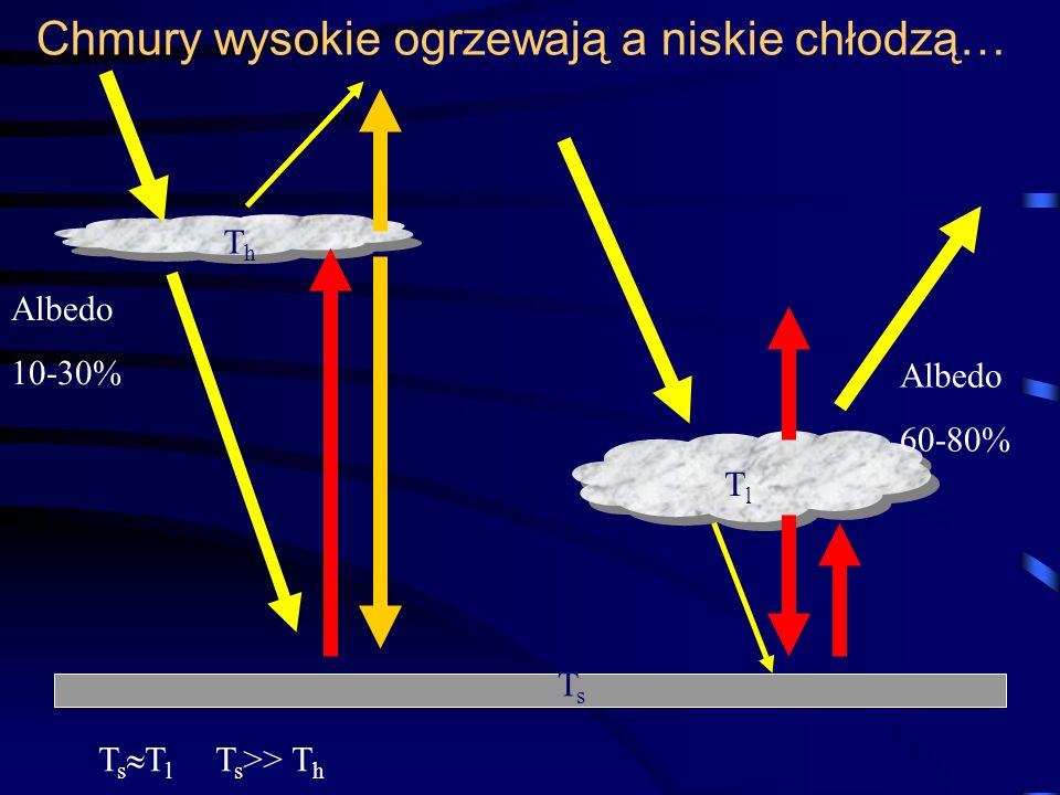 Chmury wysokie ogrzewają a niskie chłodzą… ThTh TlTl TsTs T s T l T s >> T h Albedo 10-30% Albedo 60-80%