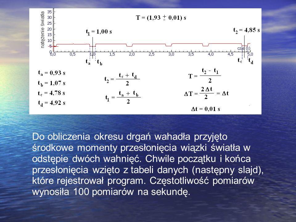 Do obliczenia okresu drgań wahadła przyjęto środkowe momenty przesłonięcia wiązki światła w odstępie dwóch wahnięć. Chwile początku i końca przesłonię